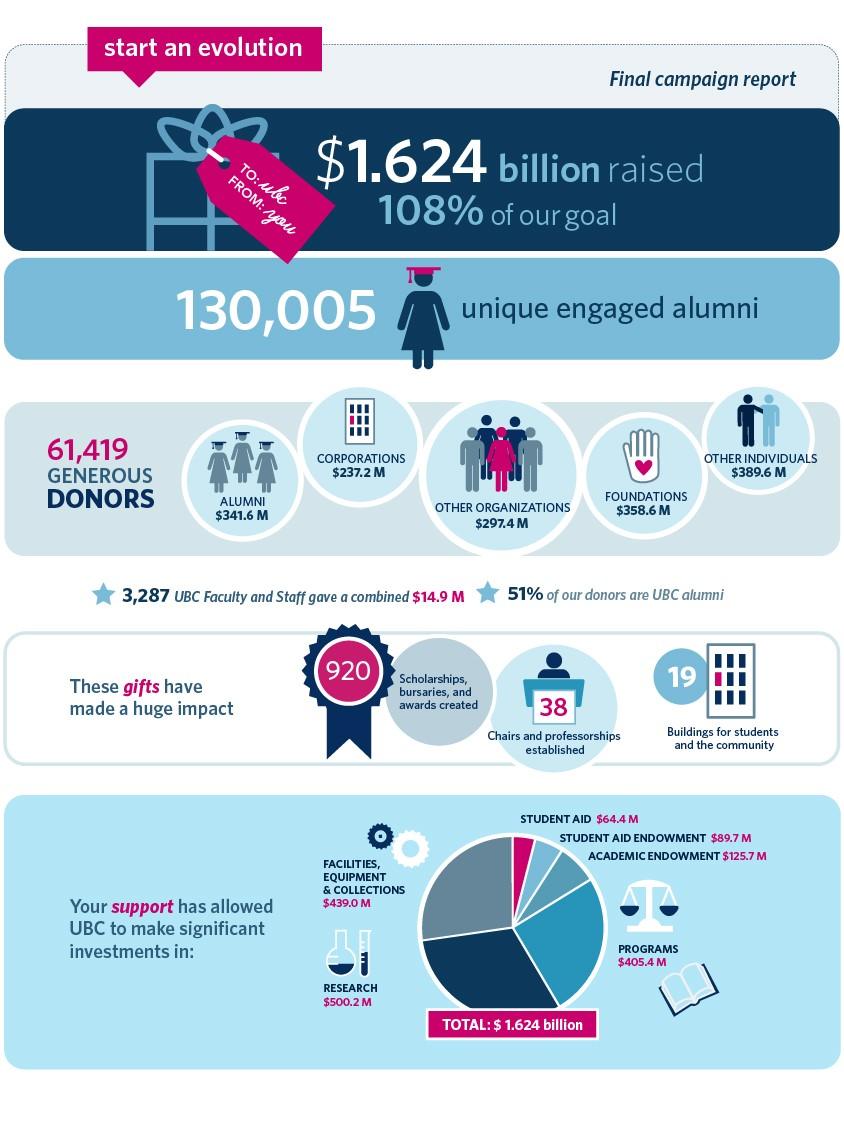 UBC_2015 financials